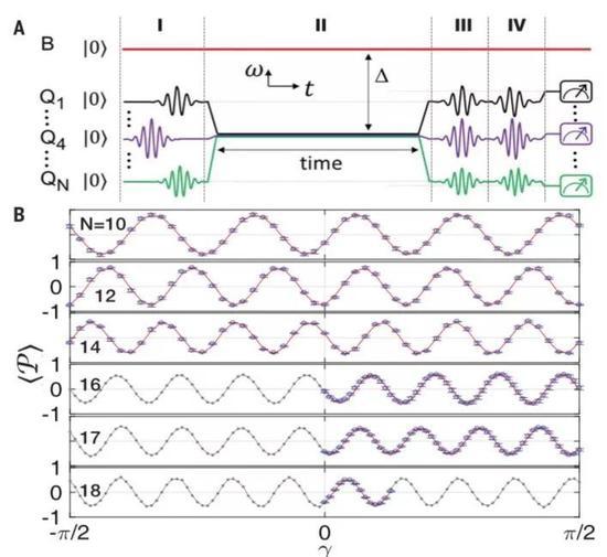 图2:18个量子比特的GHZ态