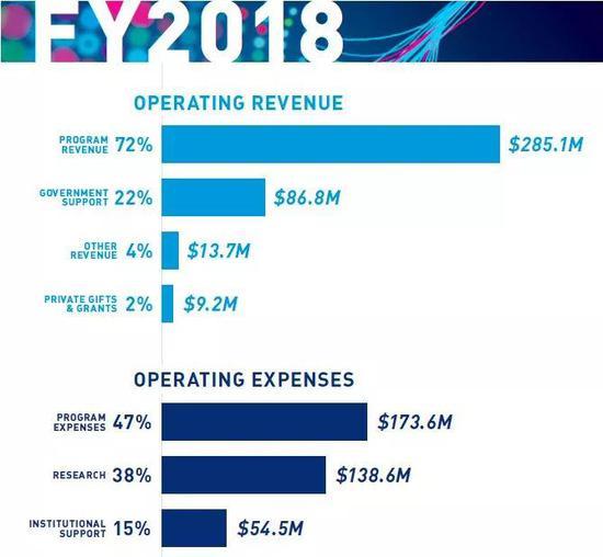 2018年杰克森实验室收入和支出 | 杰克森实验室官网