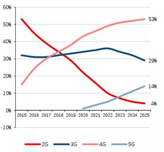 ▲GSMA预测全球各代移动通信渗透率