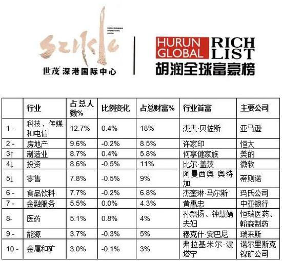 来源:《2020世茂深港国际中心•胡润全球富豪榜》↑对比去年排名上升↓对比去年排名下降 –对比去年排名不变