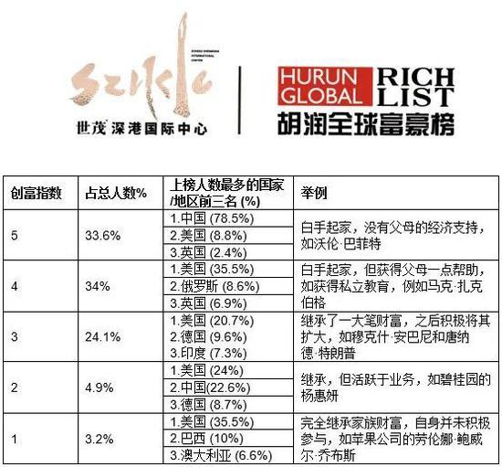 来源:《2020世茂深港国际中心•胡润全球富豪榜》
