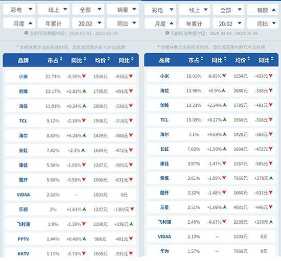 2月彩电线上量增额降 小米市占比大幅下滑