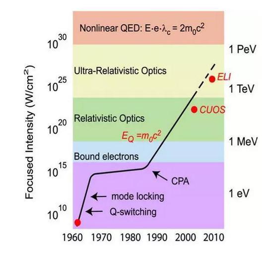 图3。超强超短激光的发展历程,Mourou 和Strickland拯救了激光领域的摩尔定律,来源:公有领域
