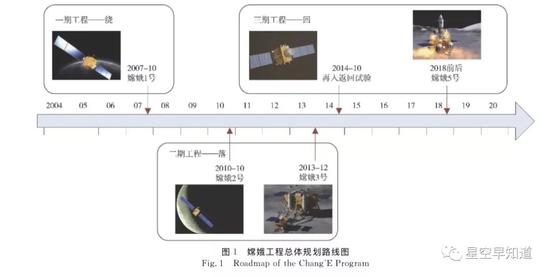 """""""嫦娥计划""""实走日程外 来源:裴照宇等,深空探测学报 ,2015年6月"""