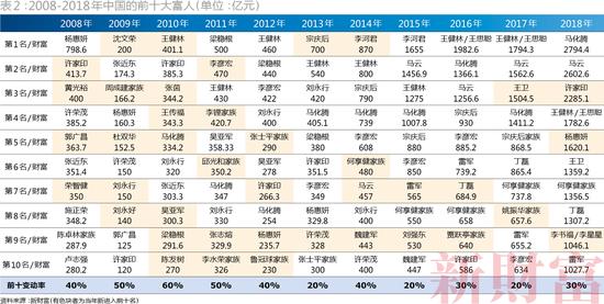2008-2018年中国的前十大富人 / 单位:亿元