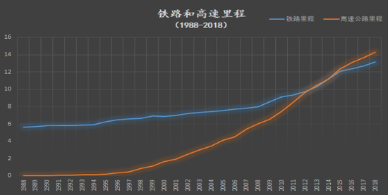 圖4:1988-2018年,鐵路和高速里程變化,數據來源:國家統計局