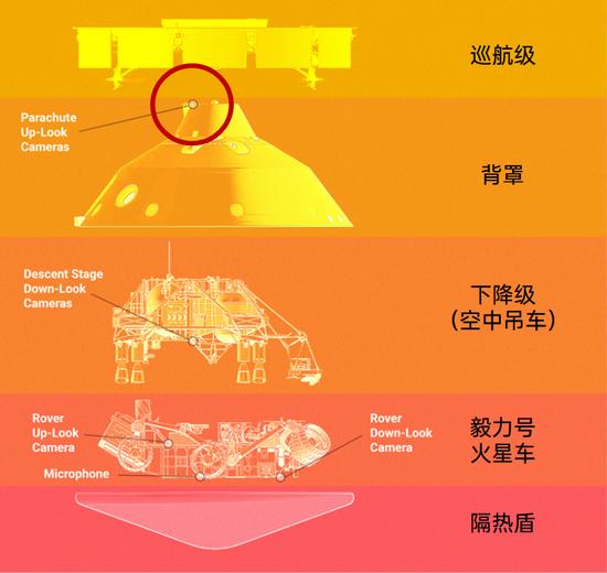 毅力号结构拆解和本次拍摄降落伞的相机所在位置(红圈)