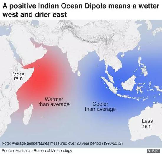 图中为印度洋,其西岸为非洲,东岸为东南亚和澳大利亚。蓝色区域外示海水外观温度矮于历史平均值,红色区域外示海水外观温度高于平均值。