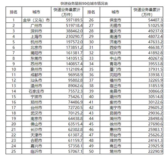快递营业量Top50城市情况外 图源/国家邮政局