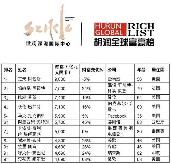 来源:《2020世茂深港国际中心•胡润全球富豪榜》 ↑对比去年排名上升↓对比去年排名下降 –对比去年排名不变 *对比去年新进前十名