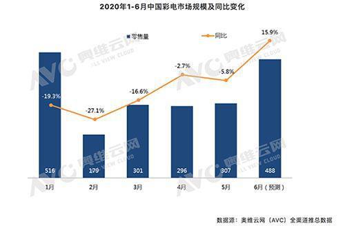 彩电市场上半年呈V型走势 下半年将持续承压前行