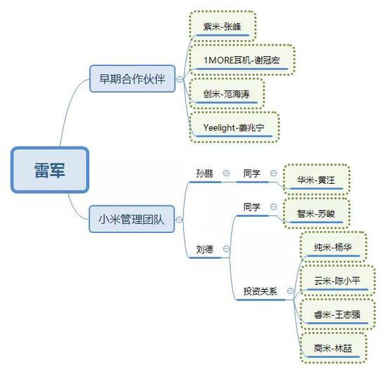 小米生态链企业CEO与小米核心团队关系示意图(非官方)
