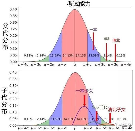 智商人口分布比例_中国人智商分布比例