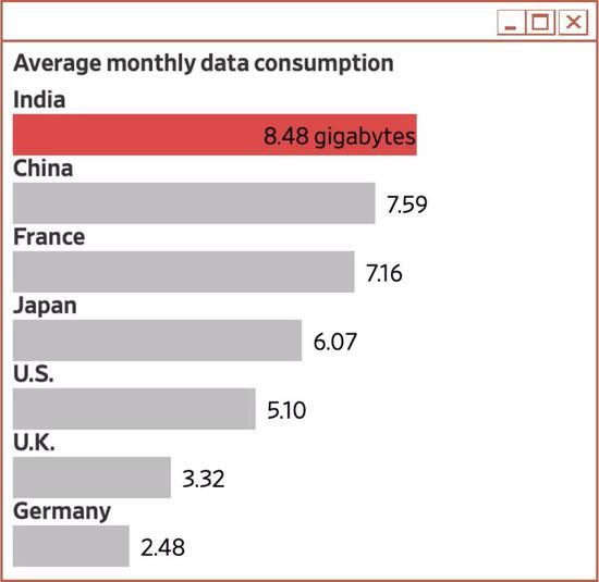 △ 全球移动数据使用数据印度人第一,月平均使用8.48G