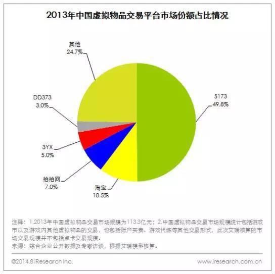 2013年,5173占了中國虛擬物品交易市場份額近一半