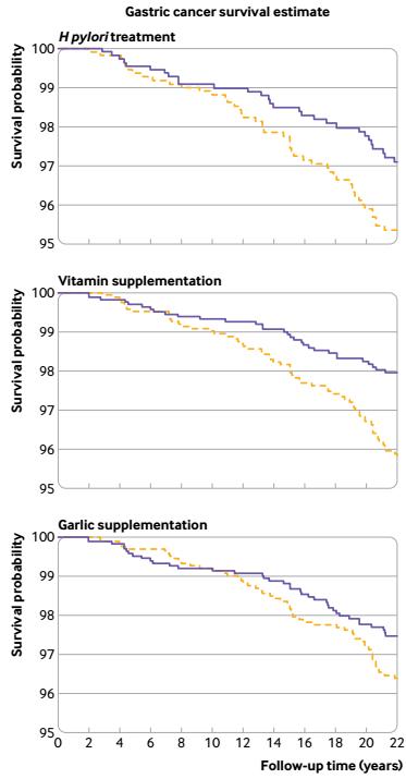 三种预防方法对胃癌死亡的影响(蓝色为实验组,黄色为对照组)