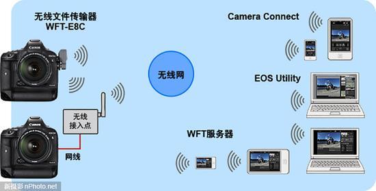 部分佳能相机PTP通信功能存在安全漏洞