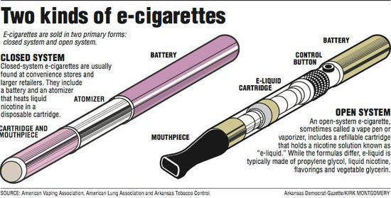 ▲兩款主要電子煙類型:左:更換煙彈電子煙右:自主添加煙油電子煙來源:美國電子煙協會、美國肺臟協會、阿肯色州的煙草控制中心