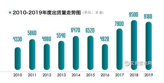 2019年度中国空调市场综述 史上最猛烈的价格战