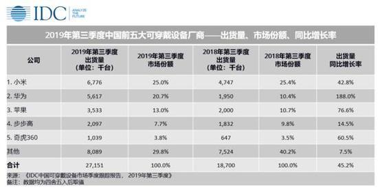 2019年Q3中国可穿戴设备市场总出货量达2715万台,同比增长45.2%