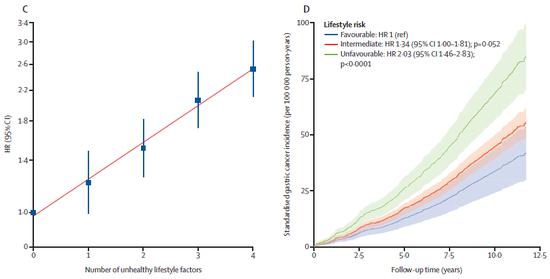随着不健康生活手段的增补,胃癌风险也隐微增补(C);生活手段最差人群的胃癌风险翻倍(D)