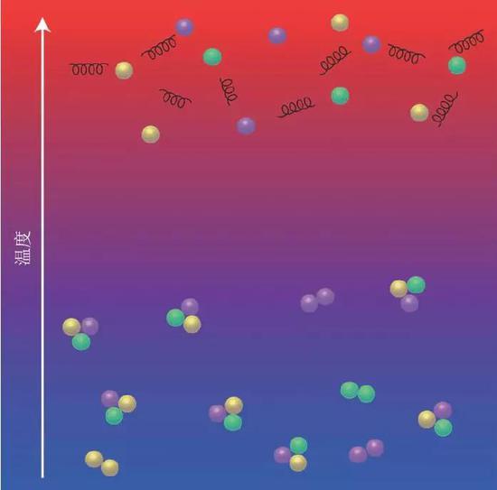 图5 随着温度升高,从夸克禁闭的真空态,发生真空相变,到夸克―胶子等离子体