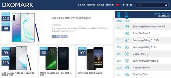 三星Note10+ 5G自拍得分登顶世界第一