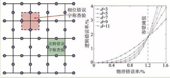 图3 表面码和容错阈值