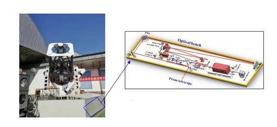中国新一代2米级太阳看远镜——1.8米中国大太阳看远镜