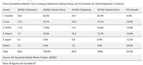 IDC统计2020年Q1国内智能机品牌份额