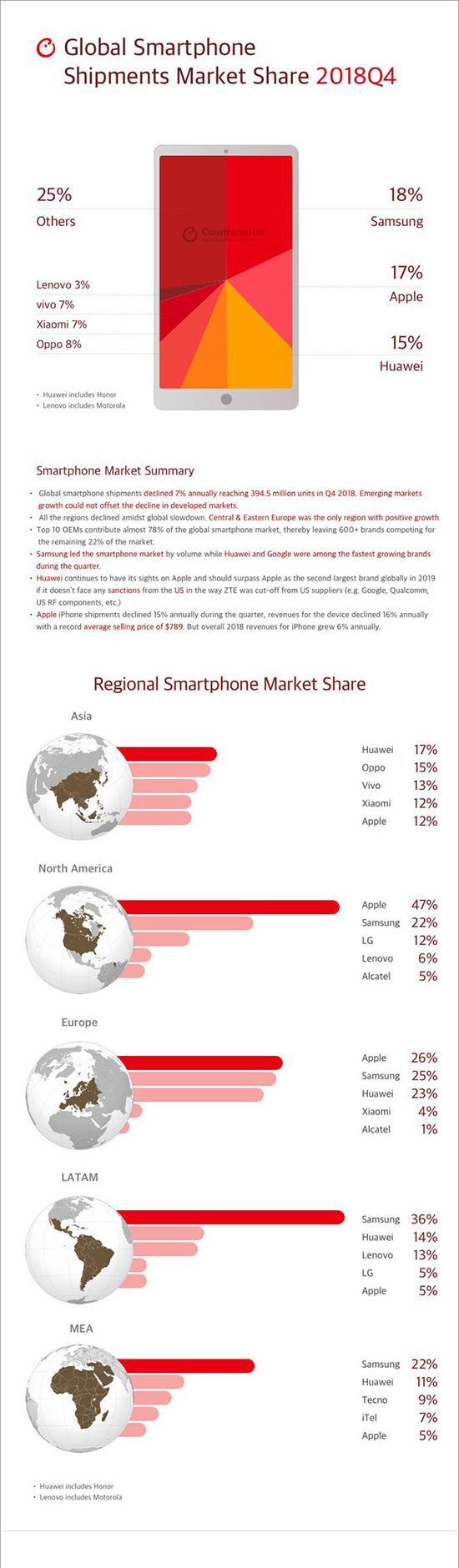 2018年Q4全球各品牌智能手机市场份额(图片取自于Counterpoint)