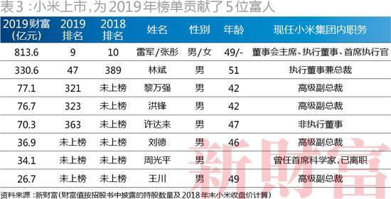 小米上市,为2019年榜单贡献了5位富人