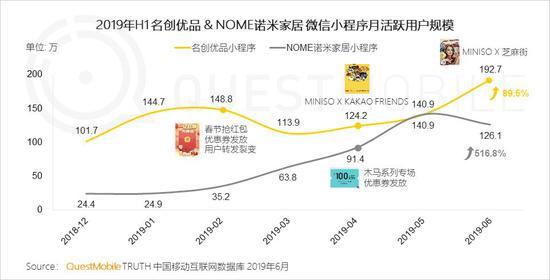 中国移动互联网2019半年大报告-CNMOAD 中文移动营销资讯 47
