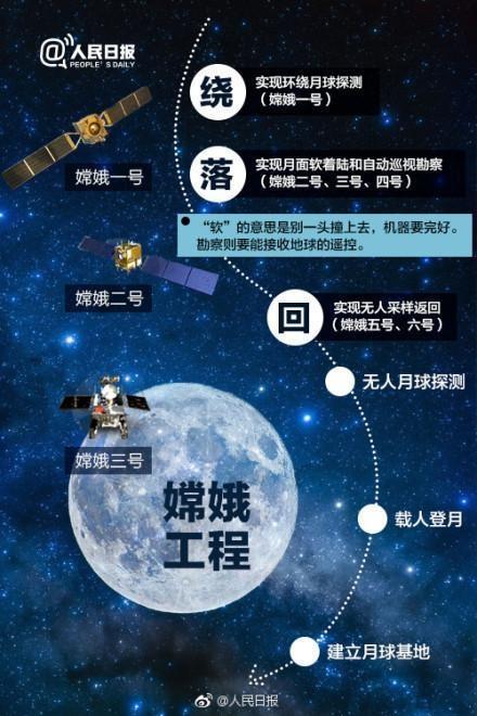 图片表明:中国探月工程的三个阶段 图片来源:人民日报