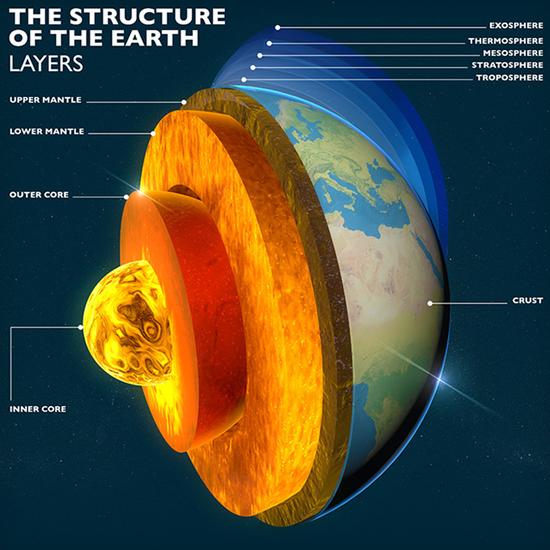 地球结构示意图。其中地壳平均厚度仅17km(地球平均半径6371km)