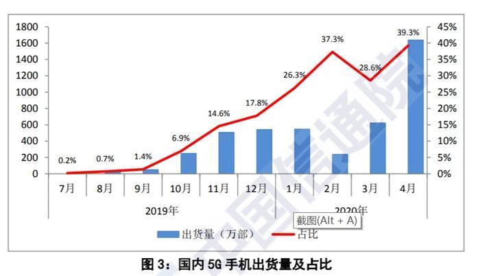 国内5G手机出货量及占比。图片来源:中国信通院截图