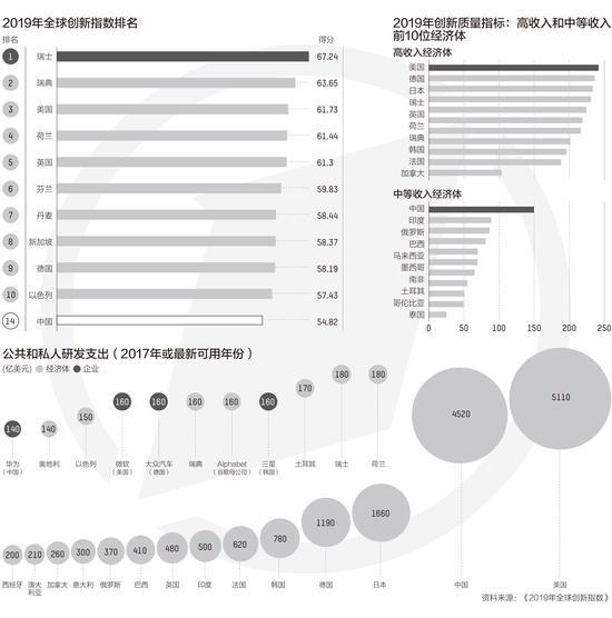 我国研发投入全球第二 18个科技集群进入全球百强
