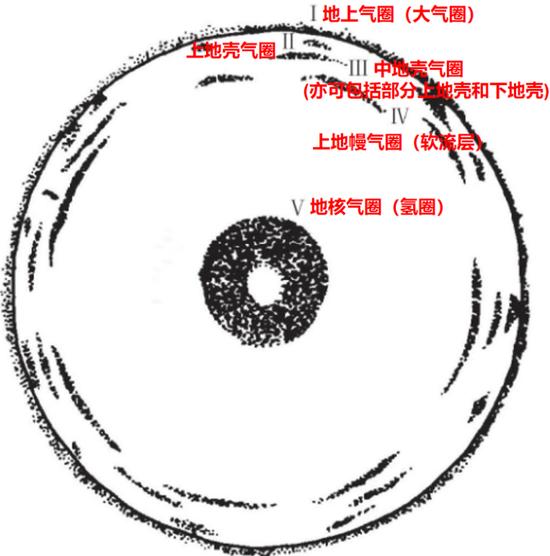 地球气圈分层示意图(未按比例尺)来源:参考文献[5],些许修改