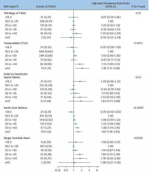 大动脉转位和主动脉弓畸形风险随BMI升高而增高