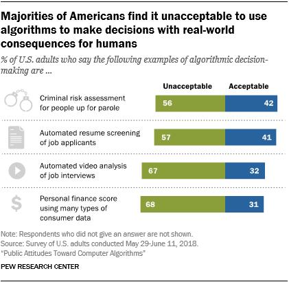 多数美国人认为,将算法用于对人类现实生活影响巨大的领域是不可接受的