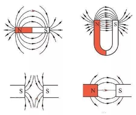 磁力线指使了磁场的倾向,从北极(N)指向南极(S)(图片来自网络)