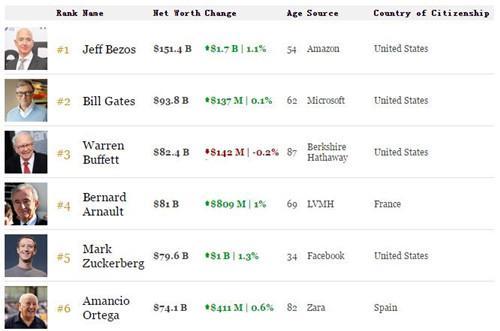 贝索斯身家超盖茨576亿美元 亚马逊创始人登顶福布斯