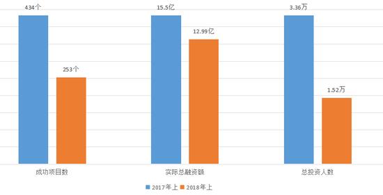股权型众筹2018年上半年与去年同期对比