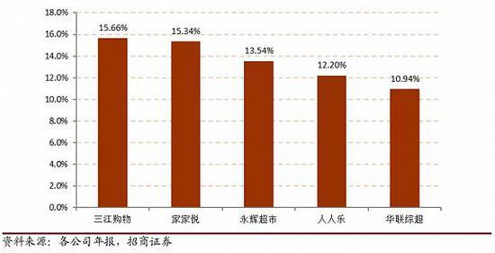 图 / 生鲜公司2017年毛利率