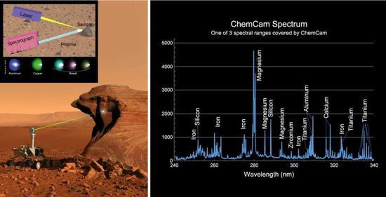 (左)好奇号化学相机(ChemCam)的工作原理示意图;(右)好奇号化学相机探测目标物中含有的化学成分示例| NASA