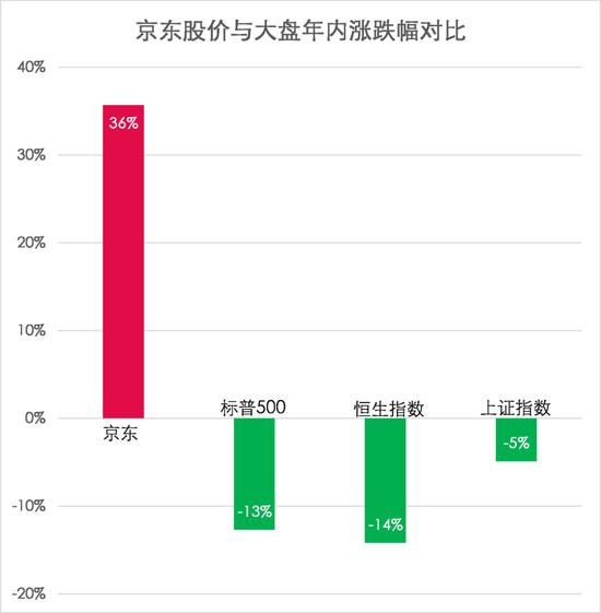京东股价和大盘涨跌对比图