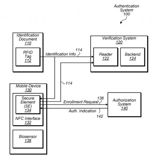 苹果申请新专利:希望用 iPhone 取代纸质护照和身份证
