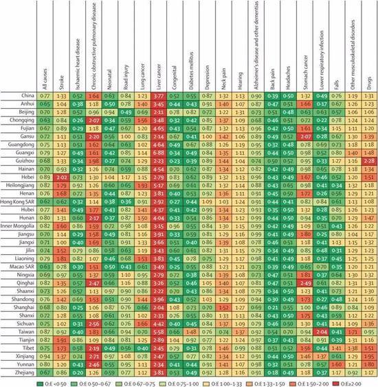 肝癌形势异常严峻,从图中大红色这一列来看,所有省份肝癌发病率都严重超标。
