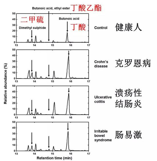 图5 不同肠道疾病患者的粪便挥发性有机物质(VOC)的构成有很大区别(原图来自参考文献2,由本文作者汉化)