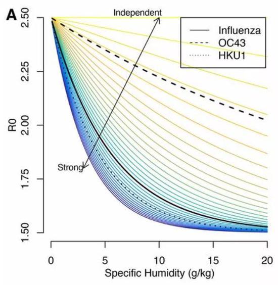 不同情况下病毒传播能力与比湿度的关系